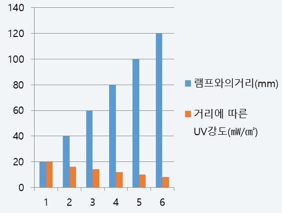lamp_chart.png